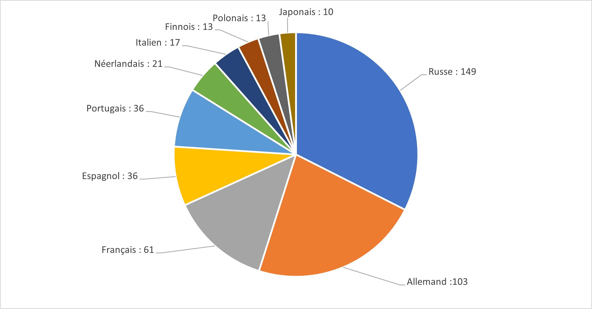 Répartition des langues du dark web
