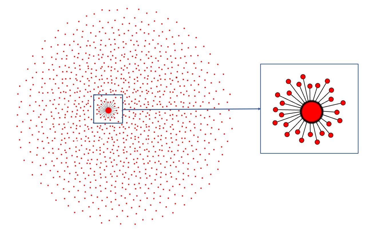 Graphe du site Xonions, répliqué à 1070 reprises